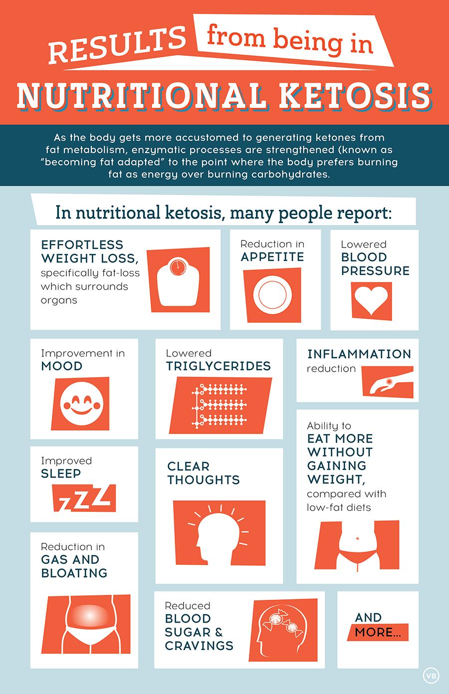 Keto Infographics